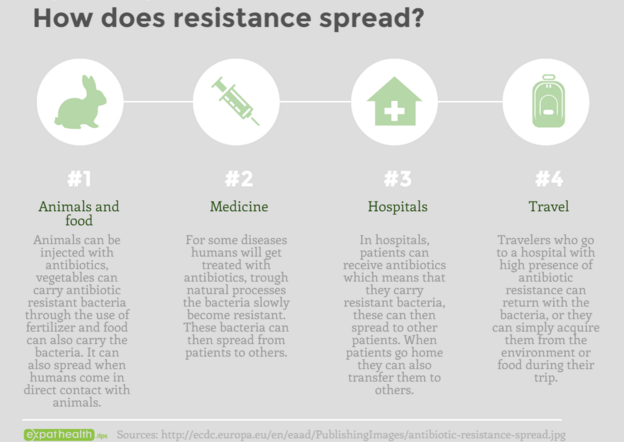 How does resistance spread